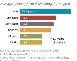 Survey Agama dan Pendidikan di Dunia: Muslim Eropa dan Muslim Amerika